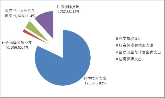 省科学院2016年部门预算财政拨款支出结构图